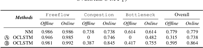 Figure 3 for New Perspectives on the Use of Online Learning for Congestion Level Prediction over Traffic Data