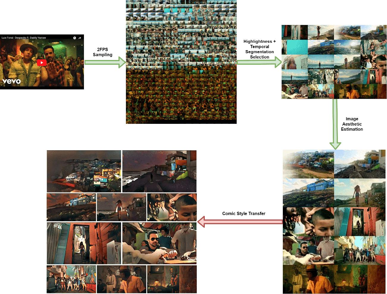 Figure 1 for Comixify: Transform video into a comics