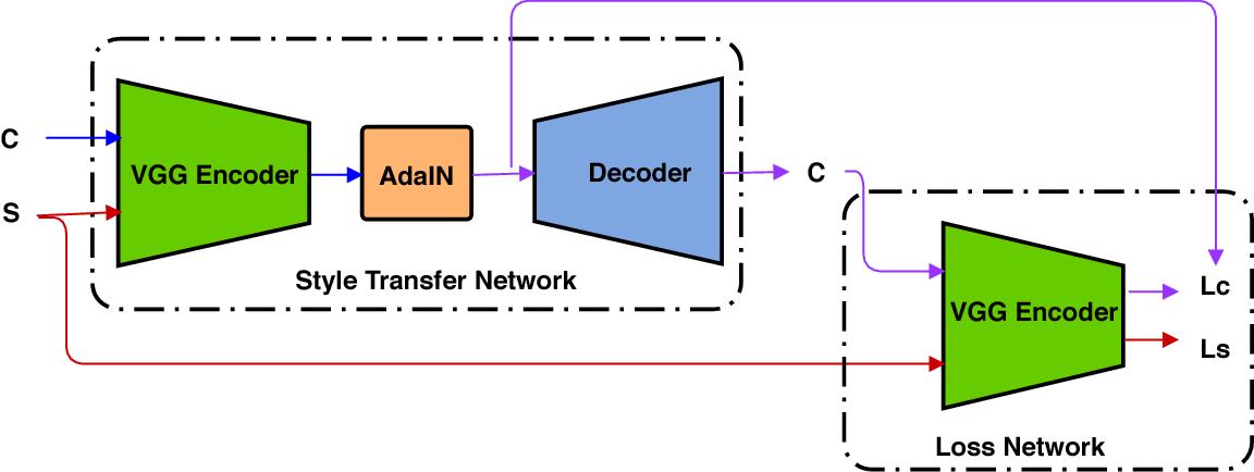 Figure 4 for Comixify: Transform video into a comics