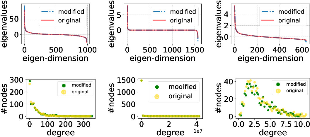 Figure 4 for Optimizing Graph Structure for Targeted Diffusion