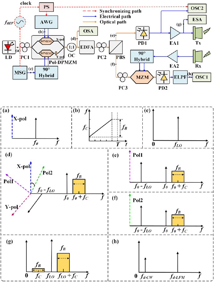 Figure 1 for Multi-functional microwave photonic radar system for simultaneous distance and velocity measurement and high-resolution microwave imaging