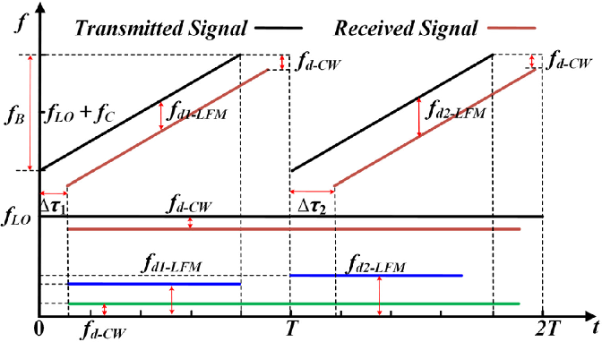 Figure 2 for Multi-functional microwave photonic radar system for simultaneous distance and velocity measurement and high-resolution microwave imaging
