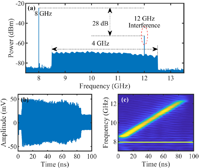Figure 4 for Multi-functional microwave photonic radar system for simultaneous distance and velocity measurement and high-resolution microwave imaging