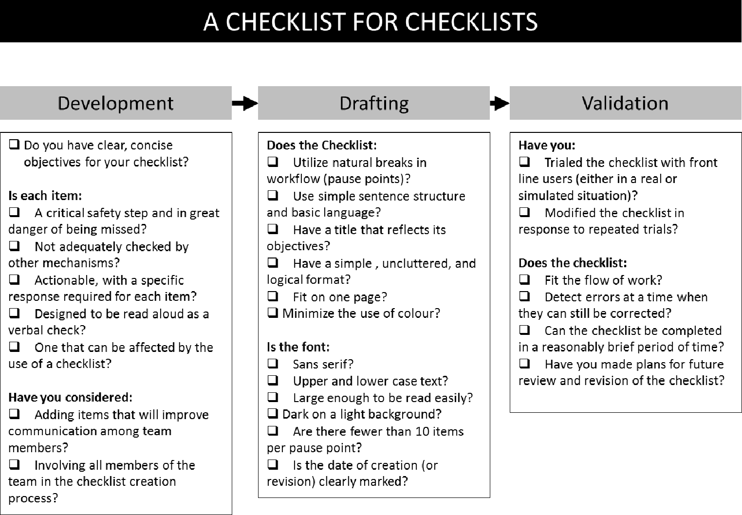 A Checklist For Checklists pdf] the impact of checklists on organisational target
