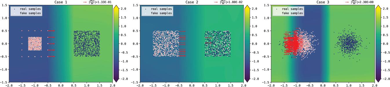 Figure 2 for Lipschitz Generative Adversarial Nets