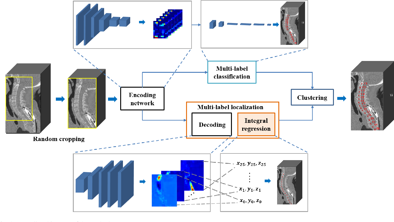 Figure 2 for Residual Block-based Multi-Label Classification and Localization Network with Integral Regression for Vertebrae Labeling