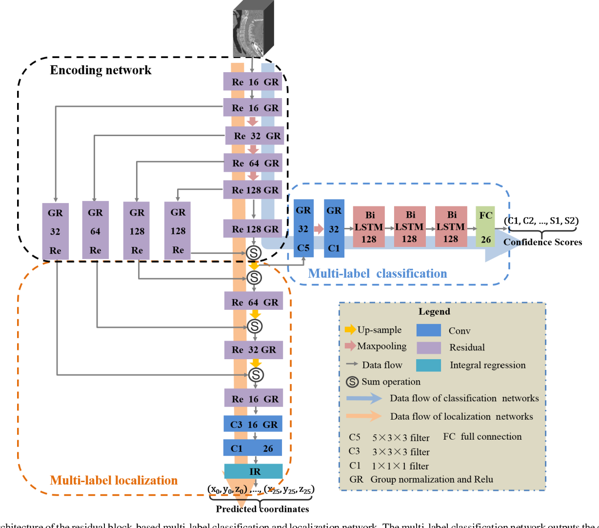 Figure 3 for Residual Block-based Multi-Label Classification and Localization Network with Integral Regression for Vertebrae Labeling