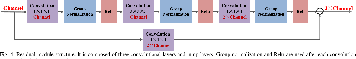 Figure 4 for Residual Block-based Multi-Label Classification and Localization Network with Integral Regression for Vertebrae Labeling