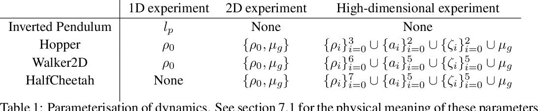 Figure 1 for Wasserstein Robust Reinforcement Learning