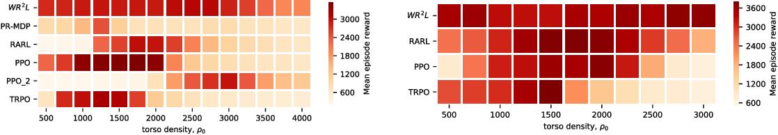 Figure 3 for Wasserstein Robust Reinforcement Learning