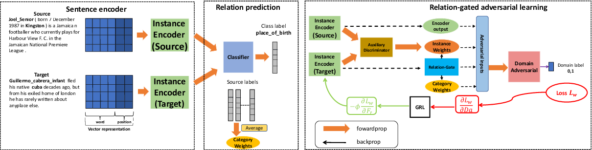 Figure 3 for Transfer Learning for Relation Extraction via Relation-Gated Adversarial Learning