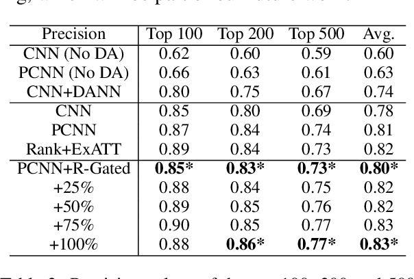 Figure 4 for Transfer Learning for Relation Extraction via Relation-Gated Adversarial Learning