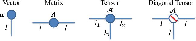 Figure 1 for BT-Nets: Simplifying Deep Neural Networks via Block Term Decomposition