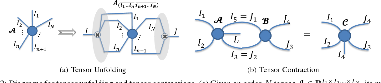 Figure 3 for BT-Nets: Simplifying Deep Neural Networks via Block Term Decomposition