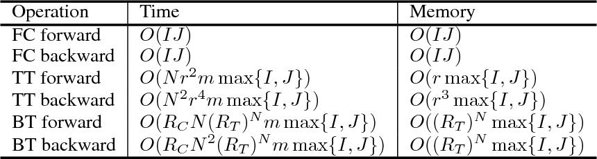 Figure 2 for BT-Nets: Simplifying Deep Neural Networks via Block Term Decomposition