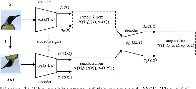 Figure 1 for AVT: Unsupervised Learning of Transformation Equivariant Representations by Autoencoding Variational Transformations
