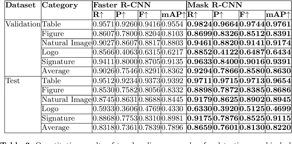 Figure 4 for IIIT-AR-13K: A New Dataset for Graphical Object Detection in Documents