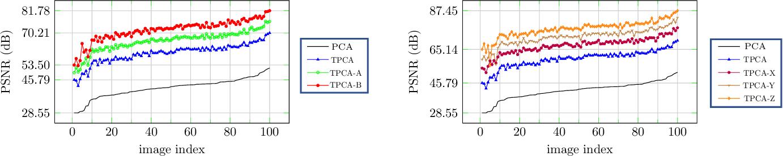 Figure 3 for Generalized Image Reconstruction over T-Algebra