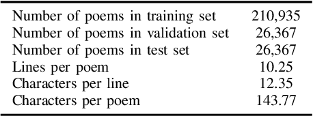 Figure 3 for Compose Like Humans: Jointly Improving the Coherence and Novelty for Modern Chinese Poetry Generation