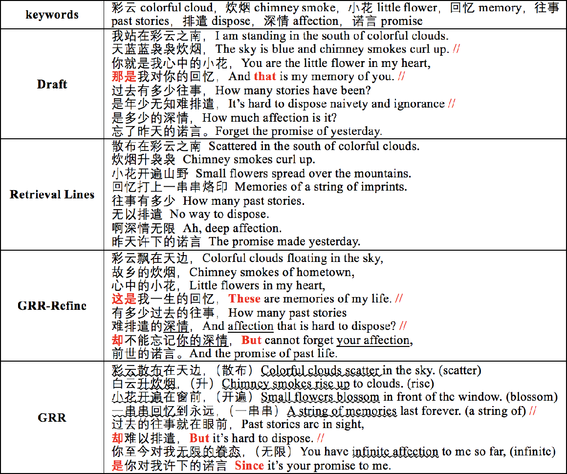 Figure 2 for Compose Like Humans: Jointly Improving the Coherence and Novelty for Modern Chinese Poetry Generation