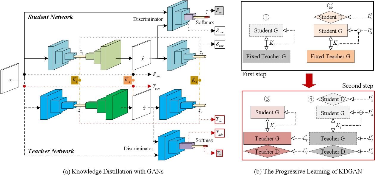Figure 1 for P-KDGAN: Progressive Knowledge Distillation with GANs for One-class Novelty Detection