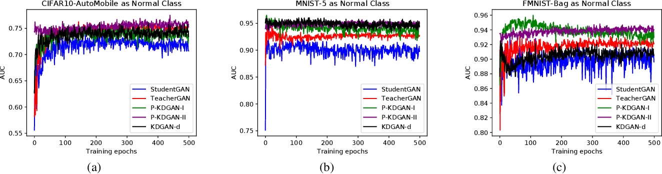 Figure 4 for P-KDGAN: Progressive Knowledge Distillation with GANs for One-class Novelty Detection