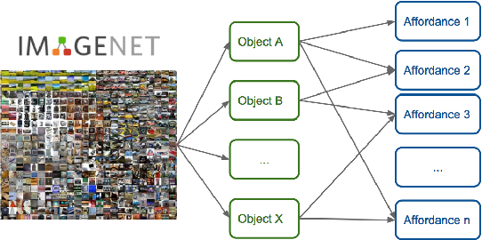 Figure 1 for Learning Intermediate Features of Object Affordances with a Convolutional Neural Network