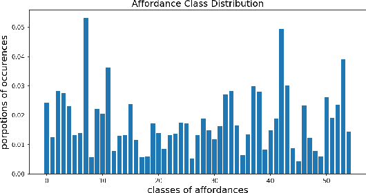 Figure 4 for Learning Intermediate Features of Object Affordances with a Convolutional Neural Network