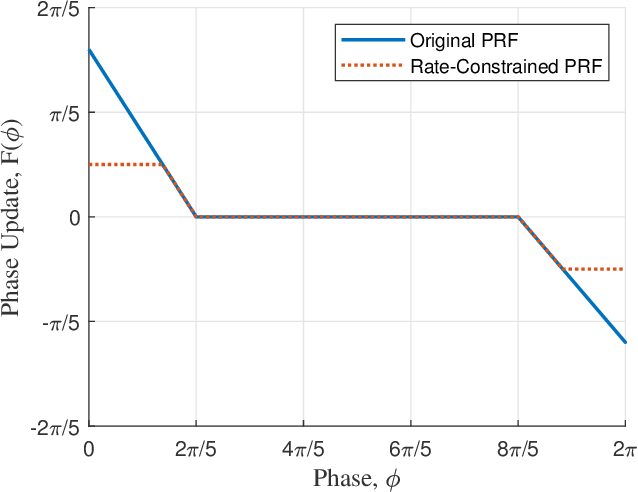 Figure 4 for Decentralized Heading Control with Rate Constraints using Pulse-Coupled Oscillators
