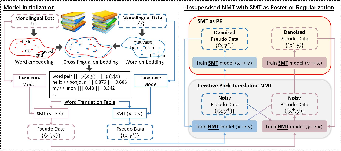 Figure 3 for Unsupervised Neural Machine Translation with SMT as Posterior Regularization