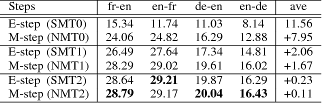 Figure 4 for Unsupervised Neural Machine Translation with SMT as Posterior Regularization