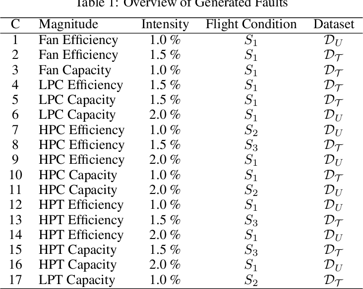 Figure 2 for Knowledge-Induced Learning with Adaptive Sampling Variational Autoencoders for Open Set Fault Diagnostics