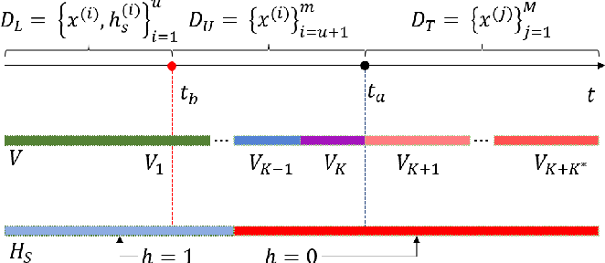 Figure 1 for Knowledge-Induced Learning with Adaptive Sampling Variational Autoencoders for Open Set Fault Diagnostics