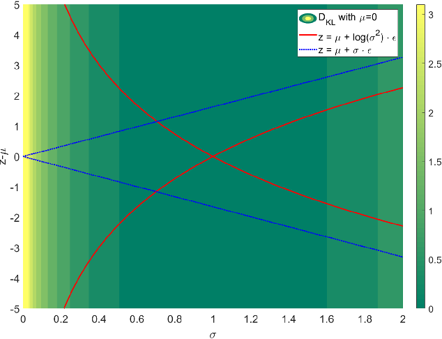 Figure 3 for Knowledge-Induced Learning with Adaptive Sampling Variational Autoencoders for Open Set Fault Diagnostics