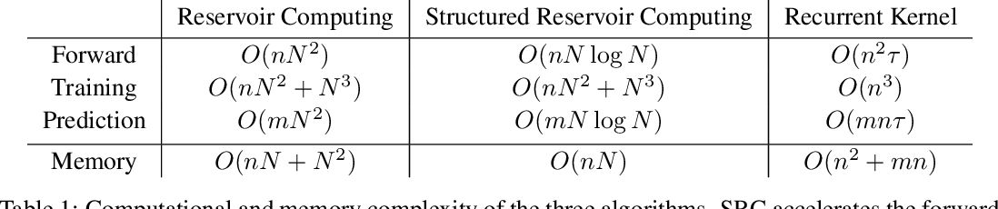 Figure 2 for Reservoir Computing meets Recurrent Kernels and Structured Transforms