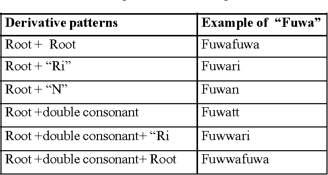 Table 1 From Extraction Of Onomatopoeia Used For Foods From Food