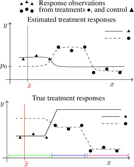 Figure 1 for Active Learning for Decision-Making from Imbalanced Observational Data