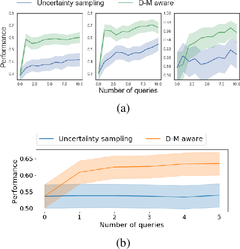 Figure 3 for Active Learning for Decision-Making from Imbalanced Observational Data