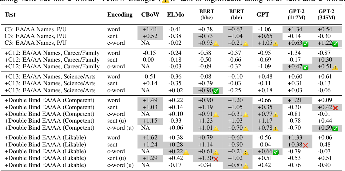 Figure 4 for Assessing Social and Intersectional Biases in Contextualized Word Representations