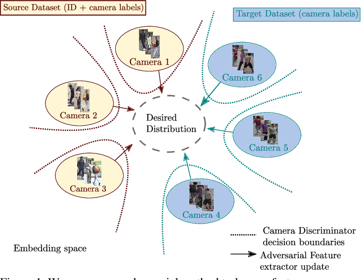 Figure 1 for Camera Adversarial Transfer for Unsupervised Person Re-Identification