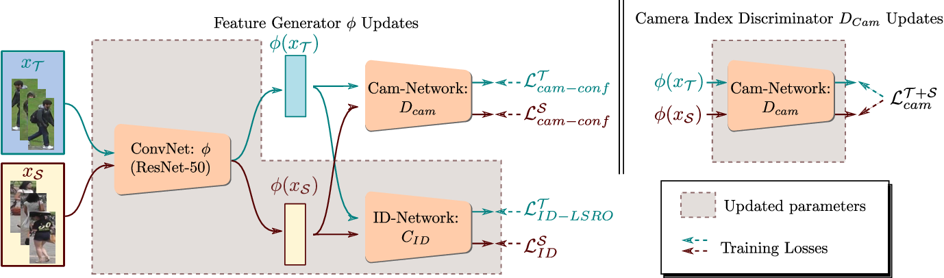 Figure 3 for Camera Adversarial Transfer for Unsupervised Person Re-Identification