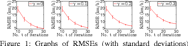 Figure 1 for A Generalized Stochastic Variational Bayesian Hyperparameter Learning Framework for Sparse Spectrum Gaussian Process Regression