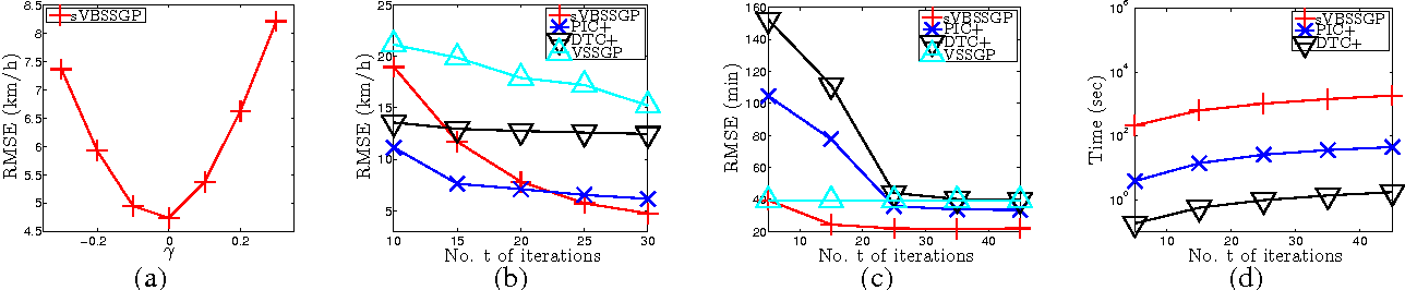 Figure 3 for A Generalized Stochastic Variational Bayesian Hyperparameter Learning Framework for Sparse Spectrum Gaussian Process Regression