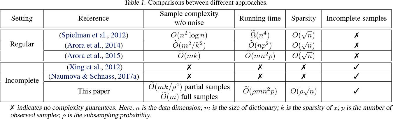 Figure 1 for On Learning Sparsely Used Dictionaries from Incomplete Samples
