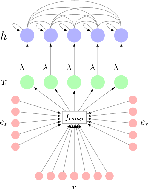 Figure 1 for Augmenting Compositional Models for Knowledge Base Completion Using Gradient Representations