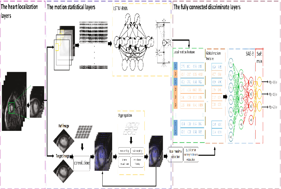 Figure 1 for Direct detection of pixel-level myocardial infarction areas via a deep-learning algorithm