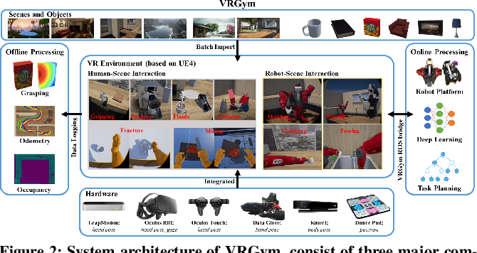 Figure 2 for VRGym: A Virtual Testbed for Physical and Interactive AI