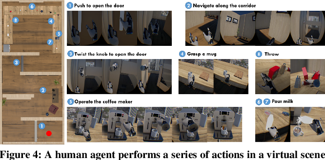 Figure 4 for VRGym: A Virtual Testbed for Physical and Interactive AI
