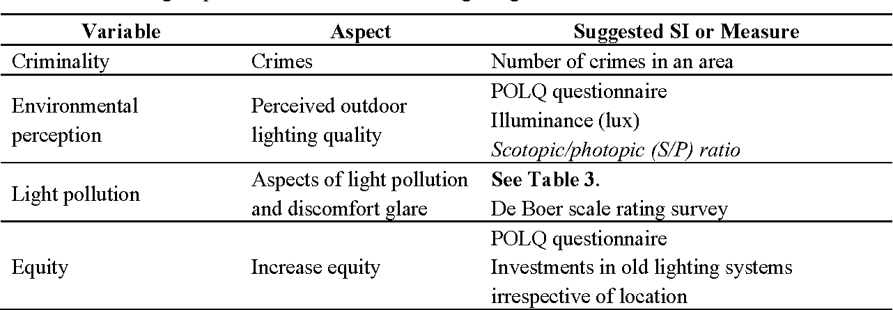 Table 8 from New Framework of Sustainable Indicators for Outdoor LED