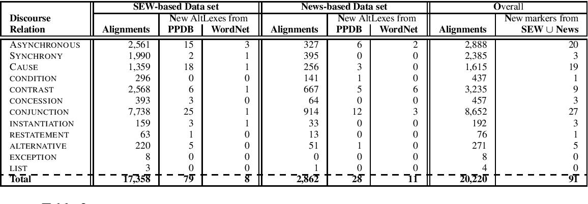 Figure 3 for Automatic Identification of AltLexes using Monolingual Parallel Corpora